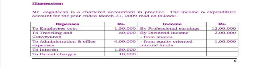 TAXABILITY OF AN INDIVIDUAL INCOME FROM OTHER SOURCES Page 25