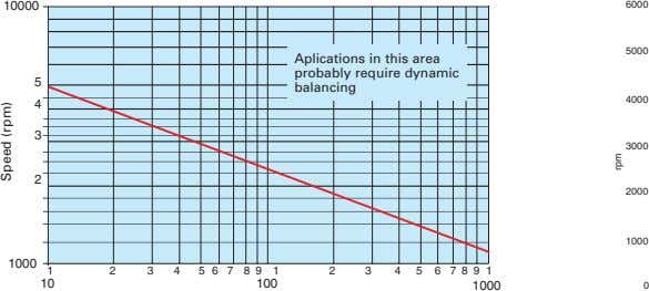 10000 6000 5000 Aplications in this area probably require dynamic 5 balancing 4000 4 3