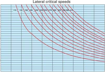 Lateral critical speeds 110 132 158 185 202 228 255 278 302 325 345 380