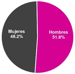 Mujeres Hombres 51.8% 48.2%