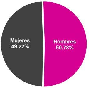 49.22% 50.78% Hombres Mujeres