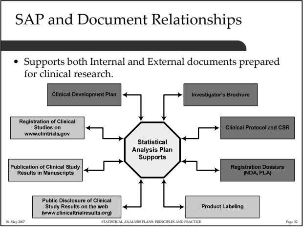 SAP and Document Relationships • Supports both Internal and External documents prepared for clinical research.