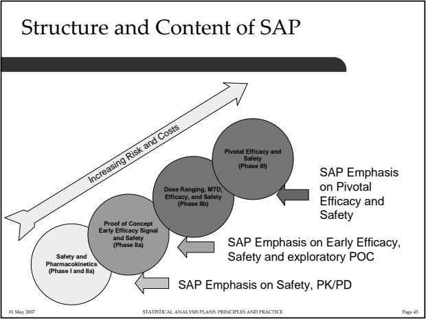 Structure and Content of SAP Pivotal Efficacy and Safety (Phase III) SAP Emphasis on Pivotal