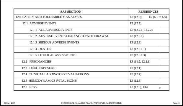 SAP SECTION REFERENCES 12.0 SAFETY AND TOLERABILITY ANALYSES E3 (12.0); E9 (6.1 to 6.5) 12.1