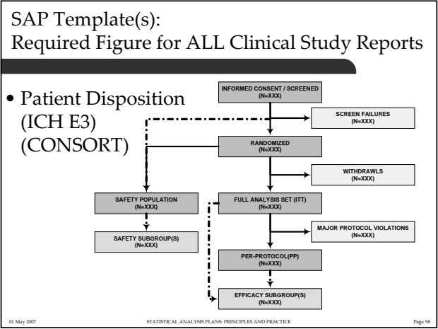 SAP Template(s): Required Figure for ALL Clinical Study Reports • Patient Disposition (ICH E3) (CONSORT)