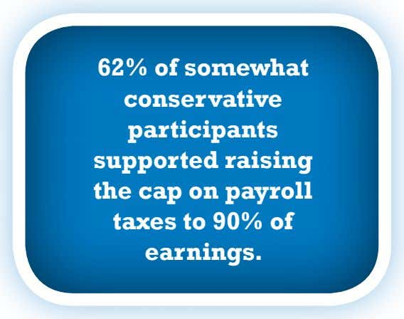 62% of somewhat conservative participants supported raising the cap on payroll taxes to 90% of