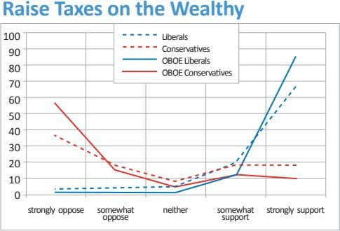 Raise Taxes on the Wealthy 100 Liberals Conservatives 90 OBOE Liberals 80 OBOE Conservatives 70