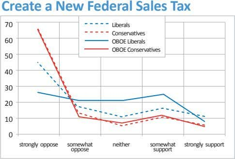 Create a New Federal Sales Tax 70 Liberals Conservatives 60 OBOE Liberals OBOE Conservatives 50