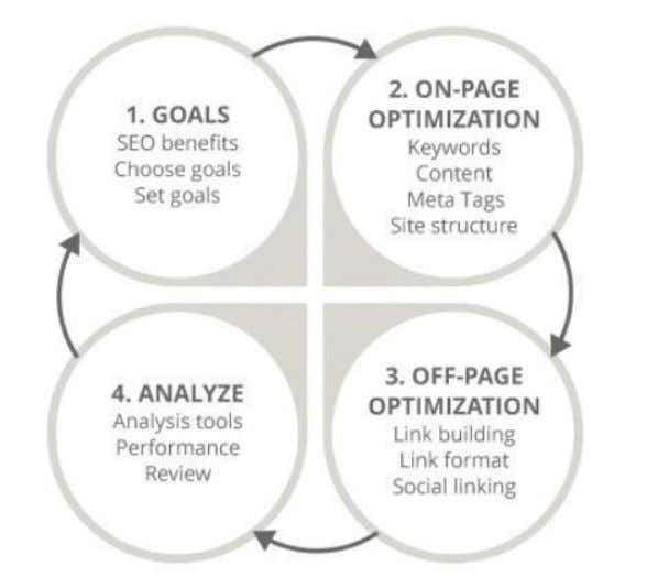 SEO BUILDING PROCESS