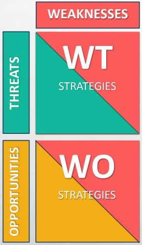 WEAKNESSES WT STRATEGIES WO STRATEGIES OPPORTUNITIES THREATS
