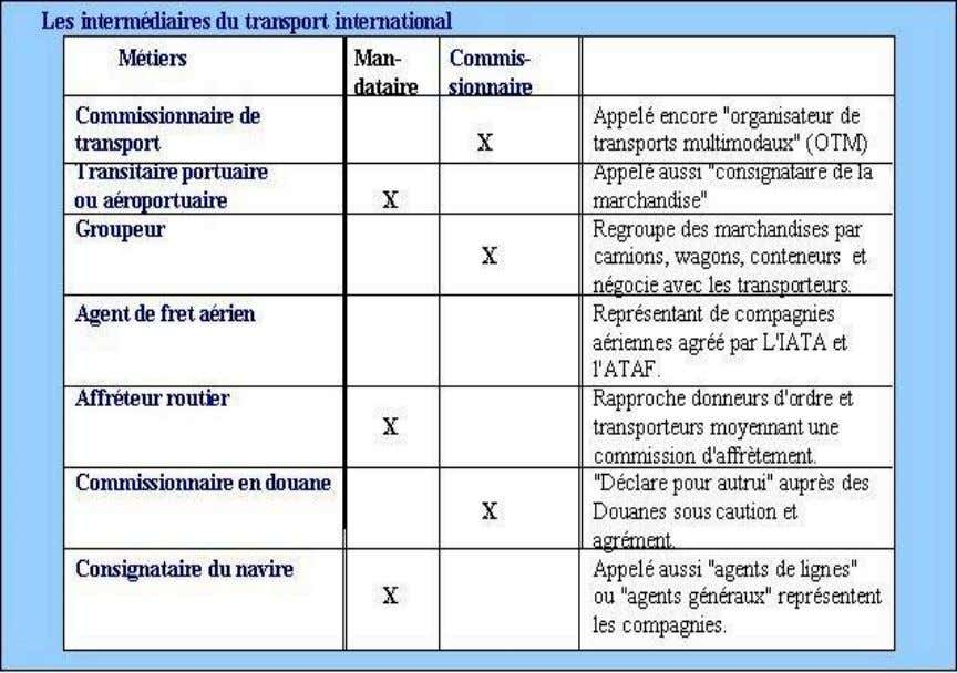 Source : Groupe EISF http://www.groupeisf.net/logistique_et_transports/transport/6/module%20transport%206 60