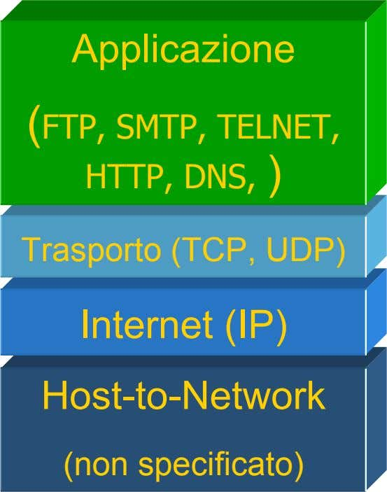 Applicazione (FTP, SMTP, TELNET, HTTP, DNS, ) Trasporto (TCP, UDP) Internet (IP) Host-to-Network (non specificato)