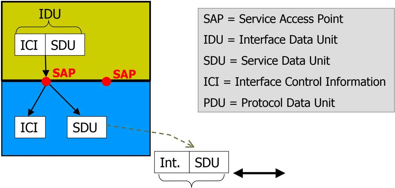IDU ICI SDU SAP SAP SAP = Service Access Point IDU = Interface Data Unit