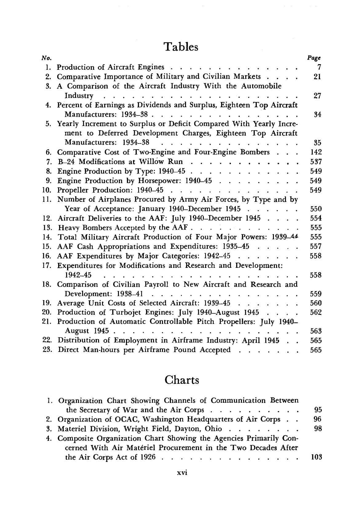 Tables No. Page 1. Production of Aircraft Engines . 7 2. Comparative Importance of Military