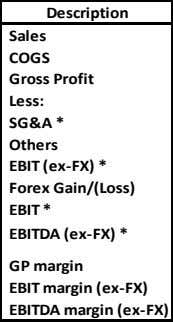 Description Sales COGS Gross Profit Less: SG&A * Others EBIT (ex-FX) * Forex Gain/(Loss) EBIT