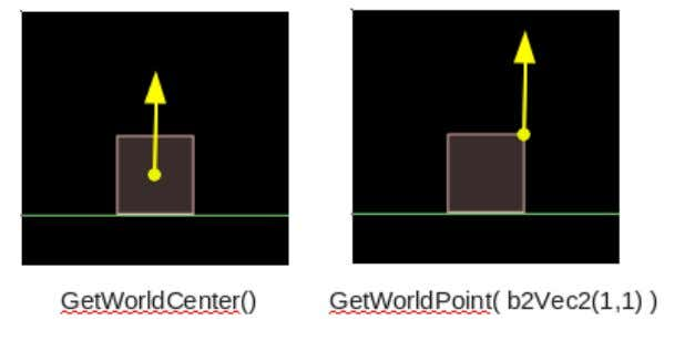 3 4 //after 5 GetWorldPoint( b2Vec2(1,1) ) This time, you should see these boxes rotate when