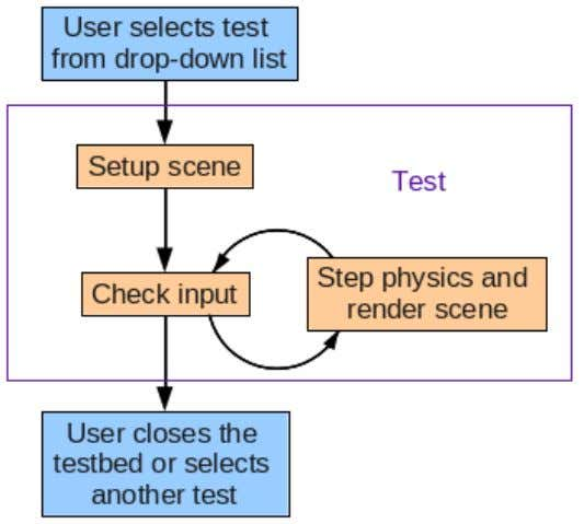 our own, let's take a look at the life-cycle of a test. The parts in orange