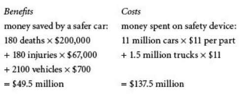 would burn to death'. Ford made the following analysis: Clearly the costs of the safety device