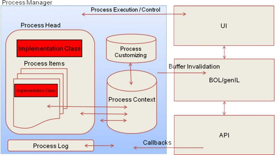 first, followed by the methods of the item level class. Figure 4: Enhancement Options Using Process
