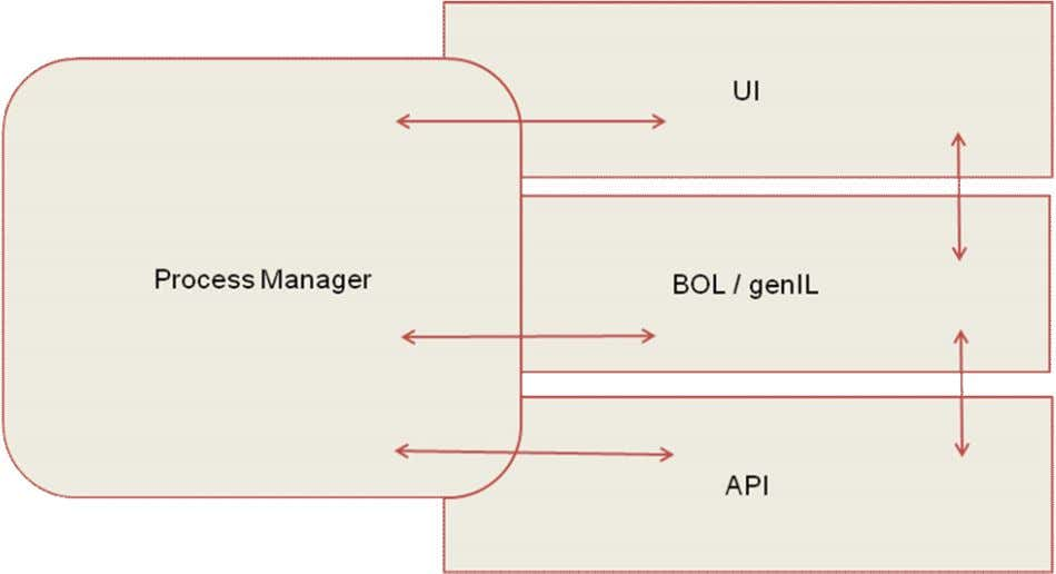Utilities Prozess-Framework Figure 2: Process Manager and Software Layer The Process Manager instance is explained in