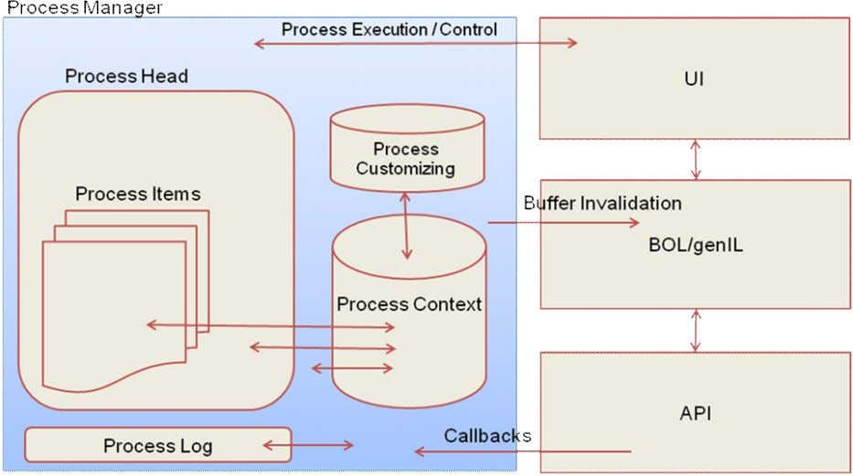 Utilities Prozess-Framework Figure 3: Overview and Interaction of Process Framework Entities Process Manager: The process