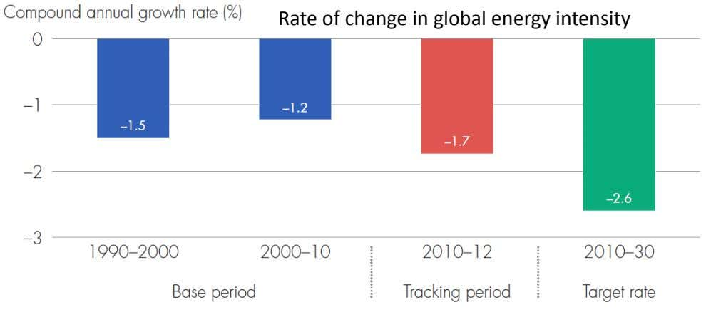 Rate of change in global energy intensity