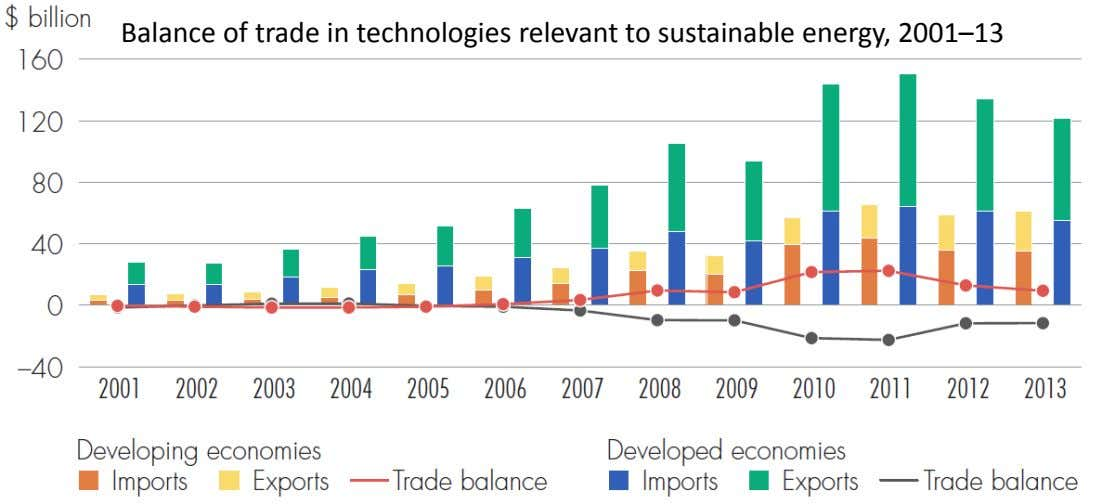 Balance of trade in technologies relevant to sustainable energy, 2001–13