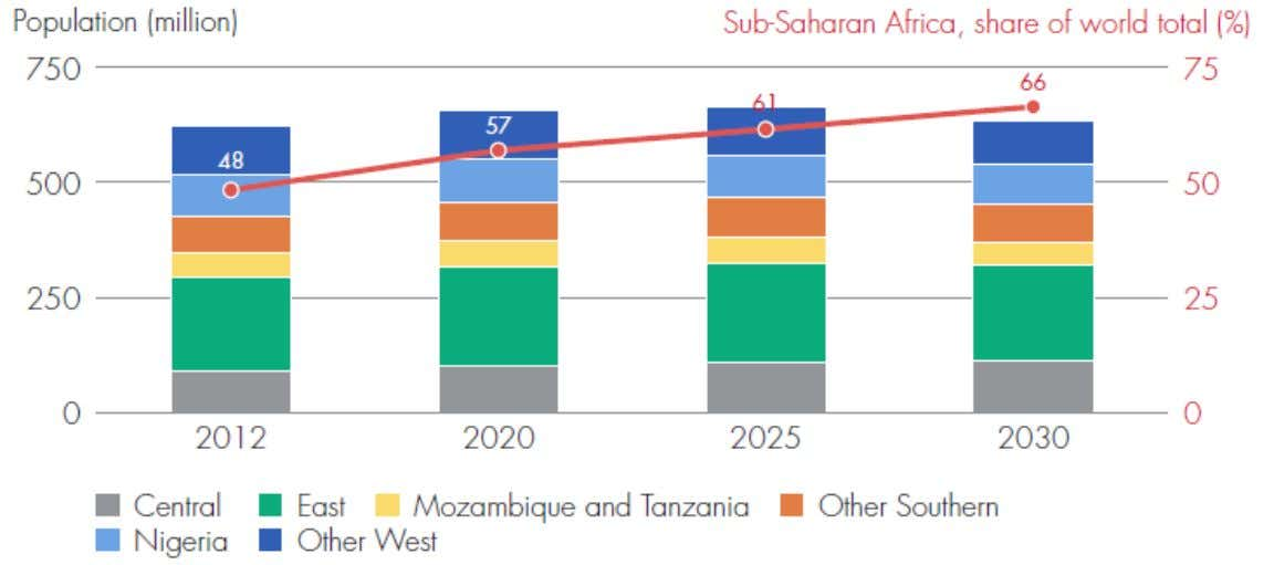 7.b Population without access to electricity by subregion in Sub- Saharan Africa Sources: IEA and World