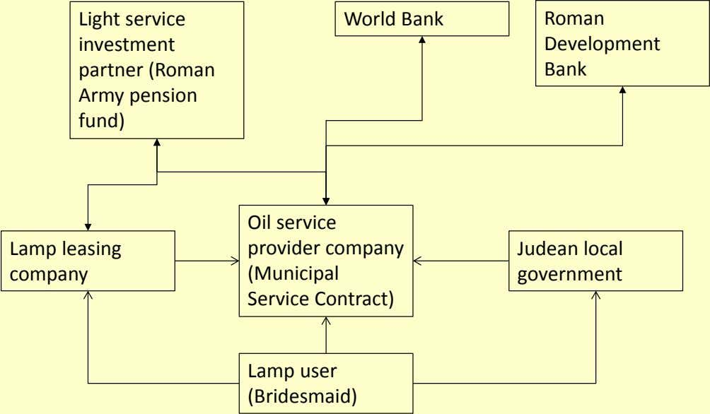 Light service investment partner (Roman Army pension fund) World Bank Roman Development Bank Lamp leasing