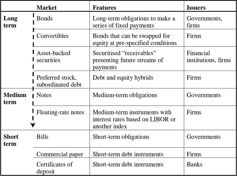 Market Features Issuers Long Bonds Long-term obligations to make a series of fixed payments Governments,