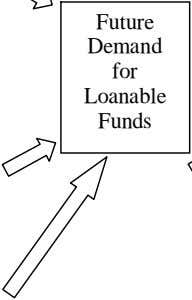 Future Demand for Loanable Funds