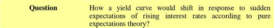 Question How a yield curve would shift in response to sudden expectations of rising interest