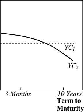 YC 1 YC 2 3 Months 10 Years Term to Maturity