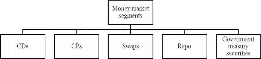 market segments by instruments are provided in Figure 6 Figure 6. Key money market instruments The