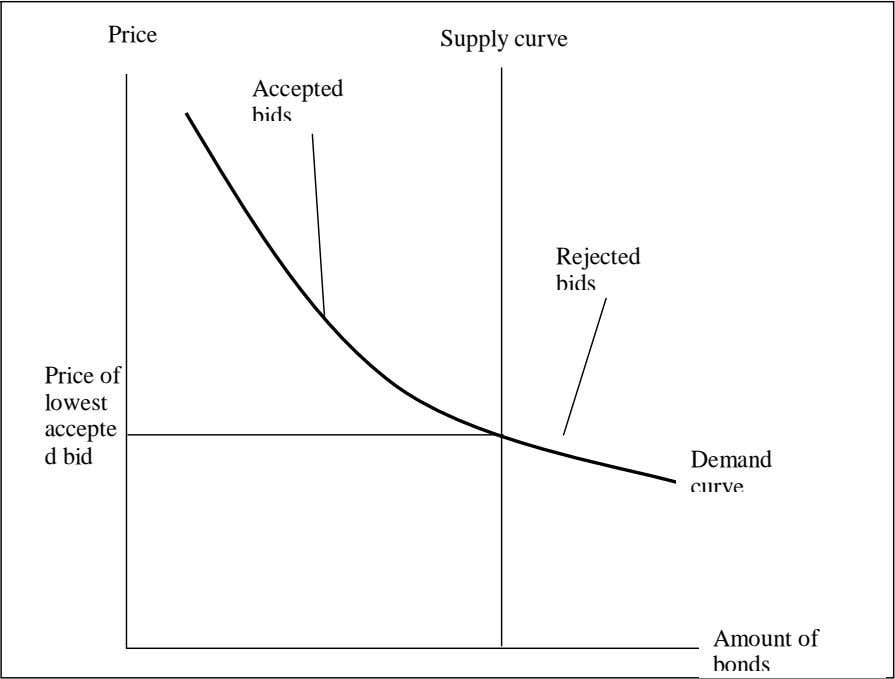 Price Supply curve Accepted bids Rejected bids Price of lowest accepte d bid Demand curve