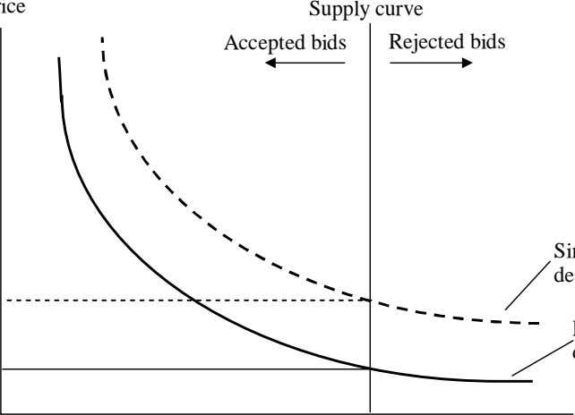 Supply curve Accepted bids Rejected bids
