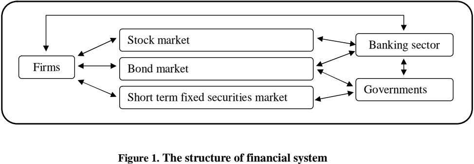 Stock market Banking sector Firms Bond market Governments Short term fixed securities market Figure 1.