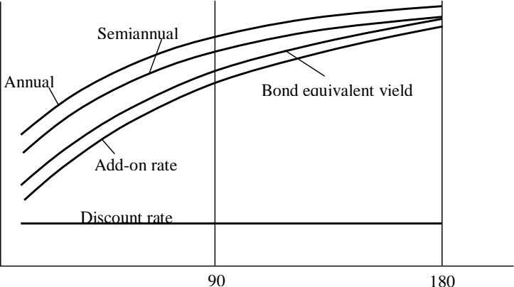 Semiannual Annual Bond equivalent yield Add-on rate Discount rate 90 180