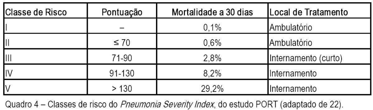 Pneumonia Severity Index Classes de risco