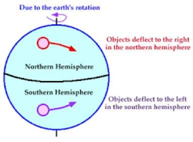 Factors affecting winds • The Coriolis Effect = the tendency of an object moving freely over