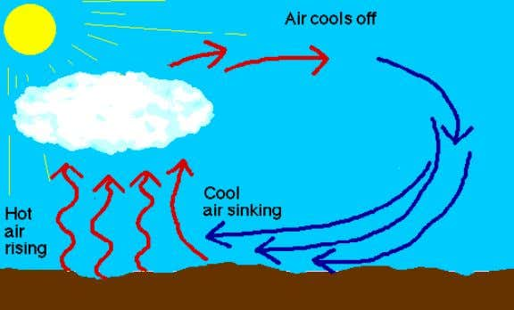 Changes in air pressure = a way of forecasting the weather • a decrease in air