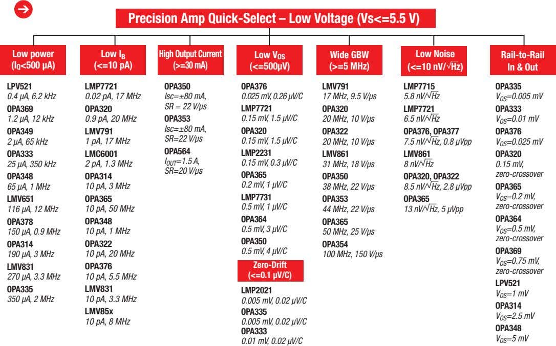 ➔ Precision Amp Quick-Select – Low Voltage (Vs<=5.5 V) Low power (I Q <500 µA)