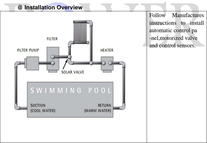 @ Installation Overview Follow Manufactures instructions to install automatic control pa -nel,motorized valve and