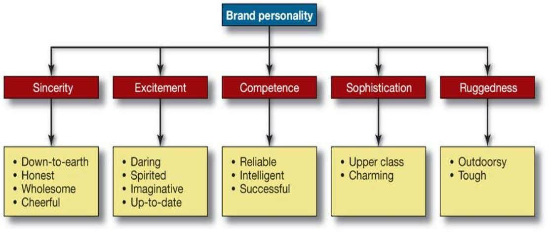 The Use of Personality in marketing Practice Dimensions of Brand Personality