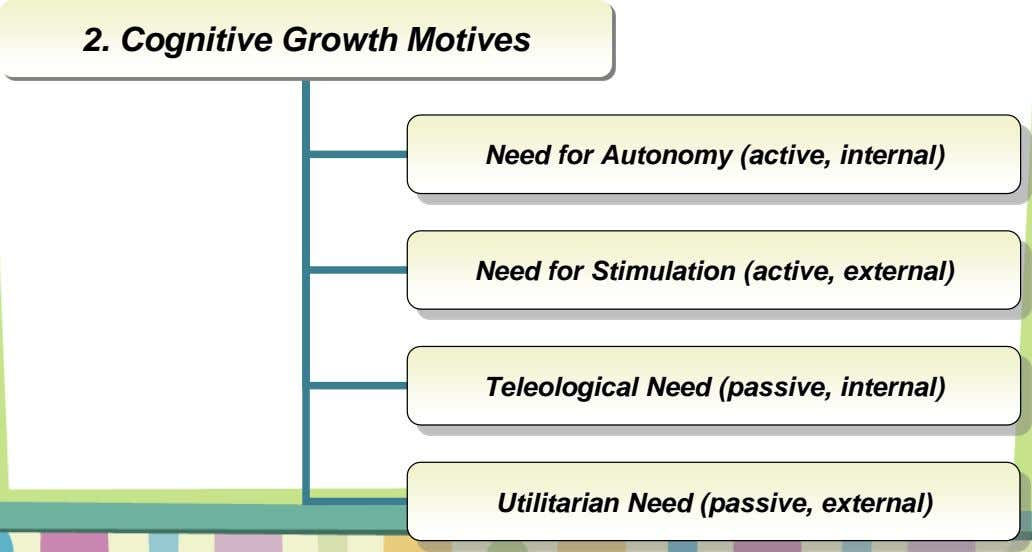 2. Cognitive Growth Motives Need for Autonomy (active, internal) Need for Stimulation (active, external) Teleological Need
