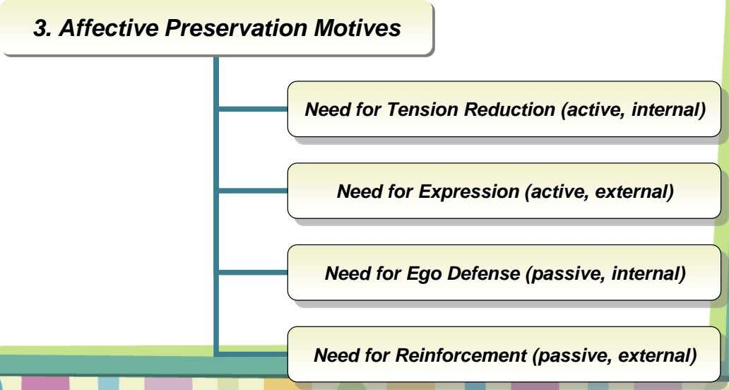3. Affective Preservation Motives Need for Tension Reduction (active, internal) Need for Expression (active, external) Need