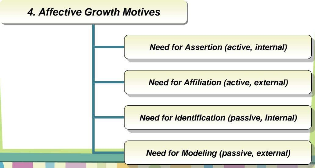 4. Affective Growth Motives Need for Assertion (active, internal) Need for Affiliation (active, external) Need for