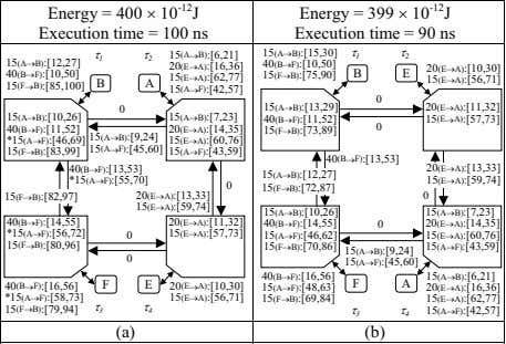 Energy = 400 10 -12 J Execution time = 100 ns Energy = 399 10