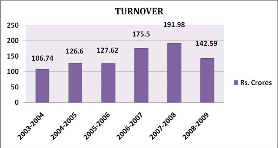 to increase its customer base. Due to global recession the turnover slightly decreased. KOUSTUV BUSINESS SCHOOL