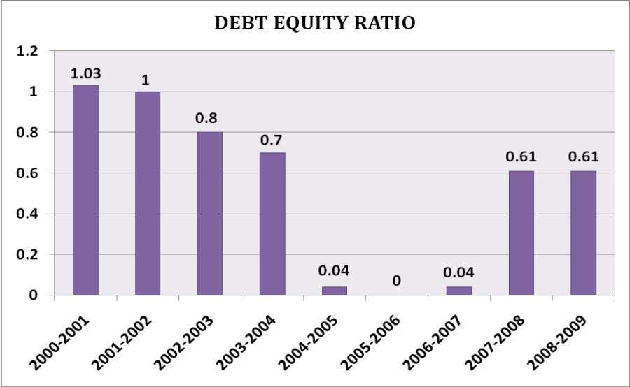 Observation The ratio indicates to what extent long term debts have been employed in relation
